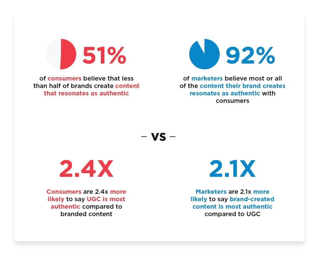 Consumer-vs-marketers-stats
