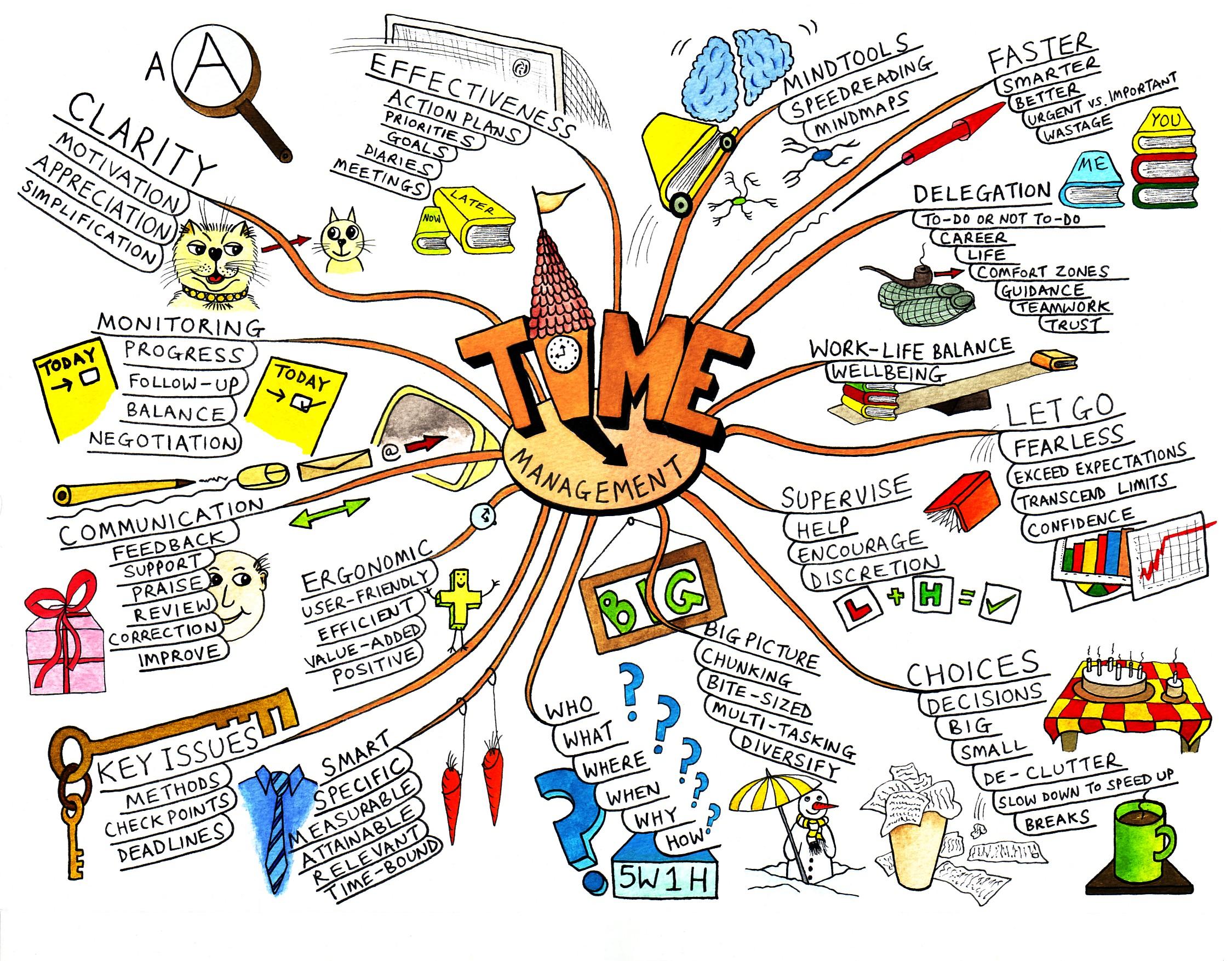 Mindmap-content-strategy