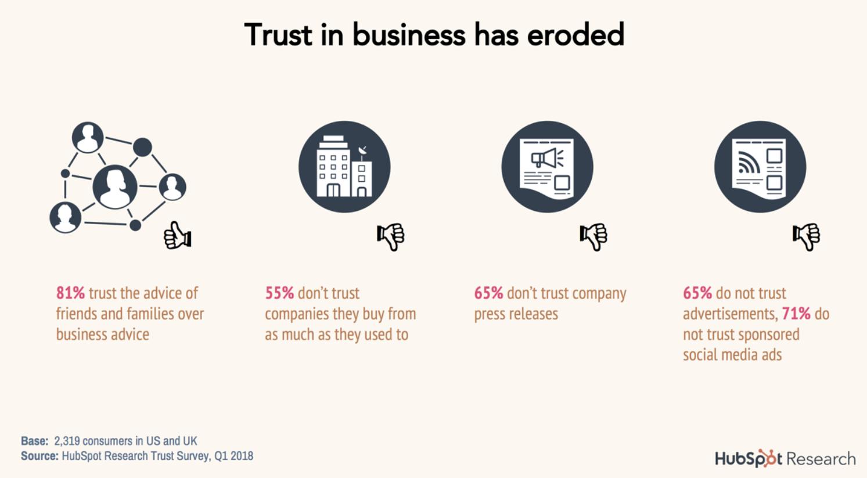 Hubspot-Trust-in-Businesses