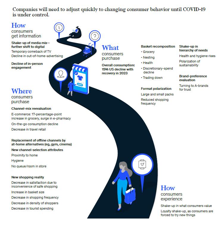 McKinsey-Comunicare-Calatoria-Consumatorului