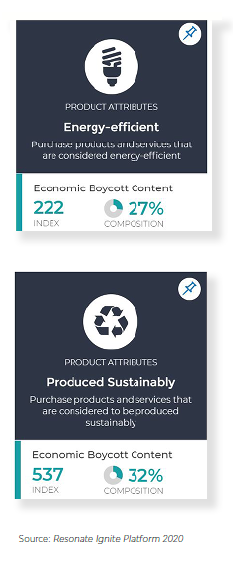Resonate-Activists-Preferences