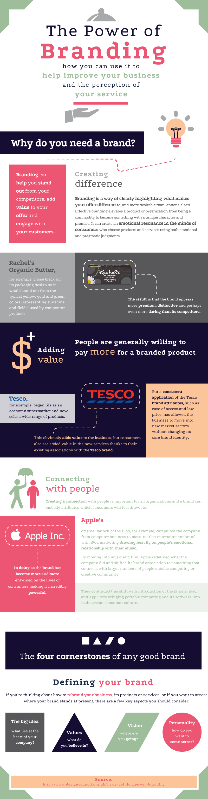 Infographic_The-Power-of-Branding
