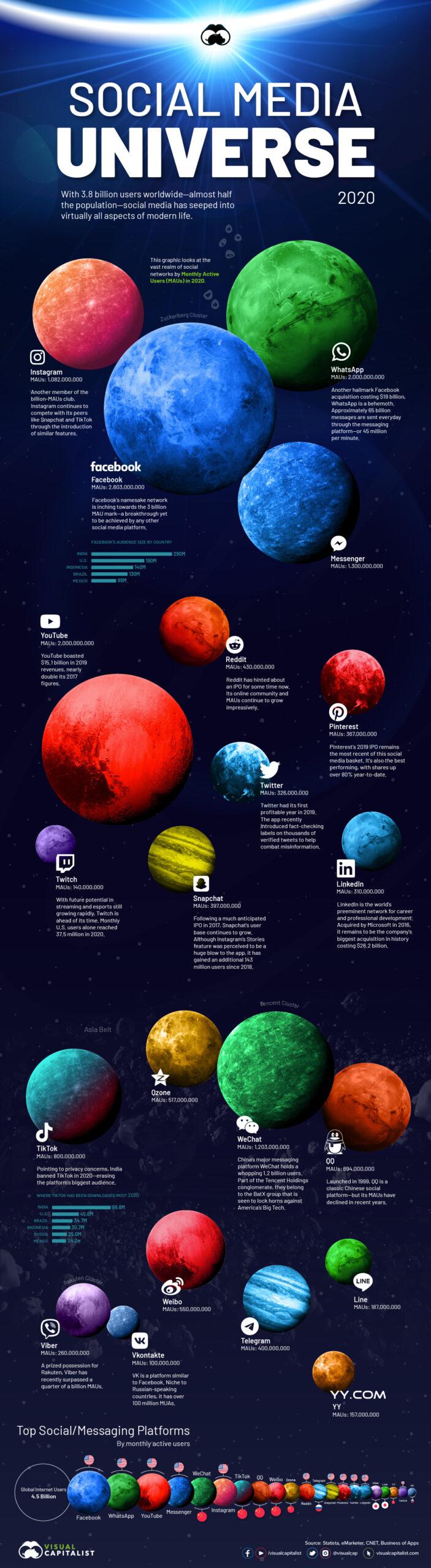 Social-media-universe-2020