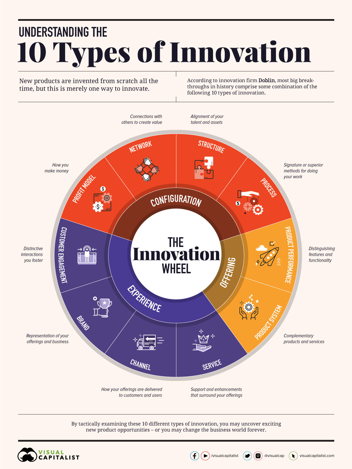 10_types_of_innovation_business_infographic