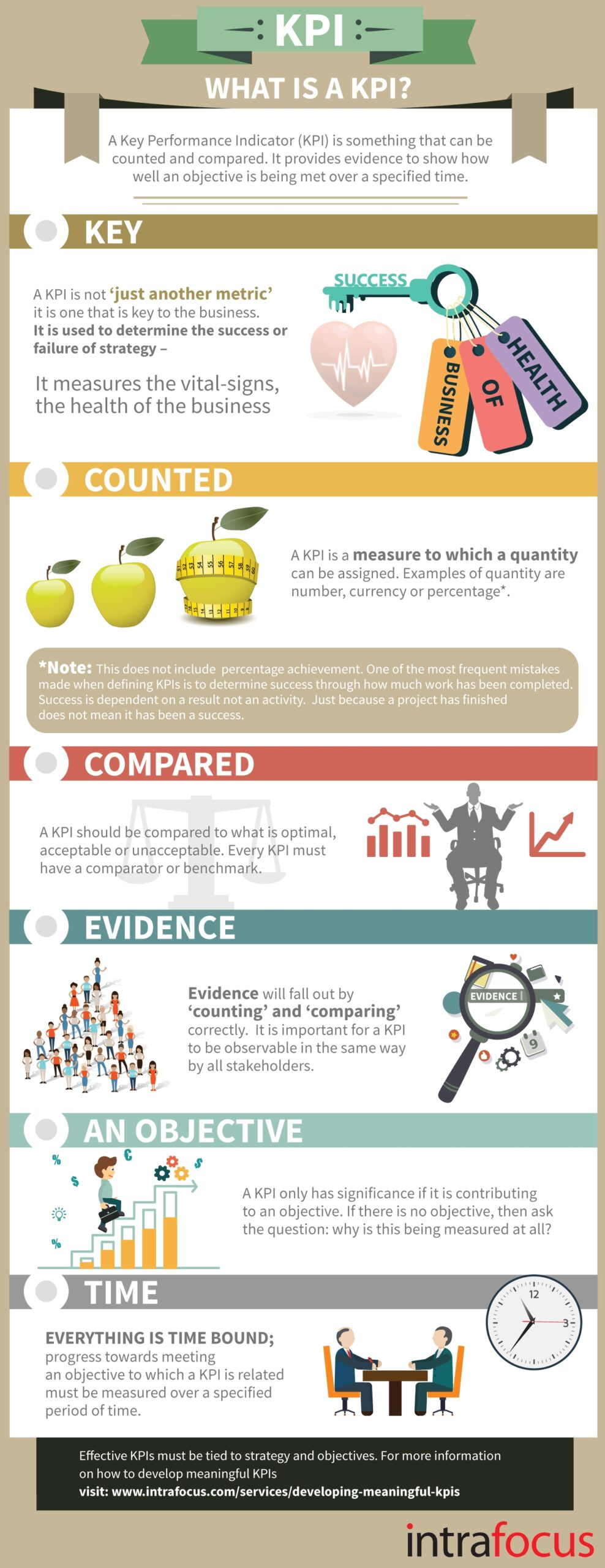 What_are_KPIs