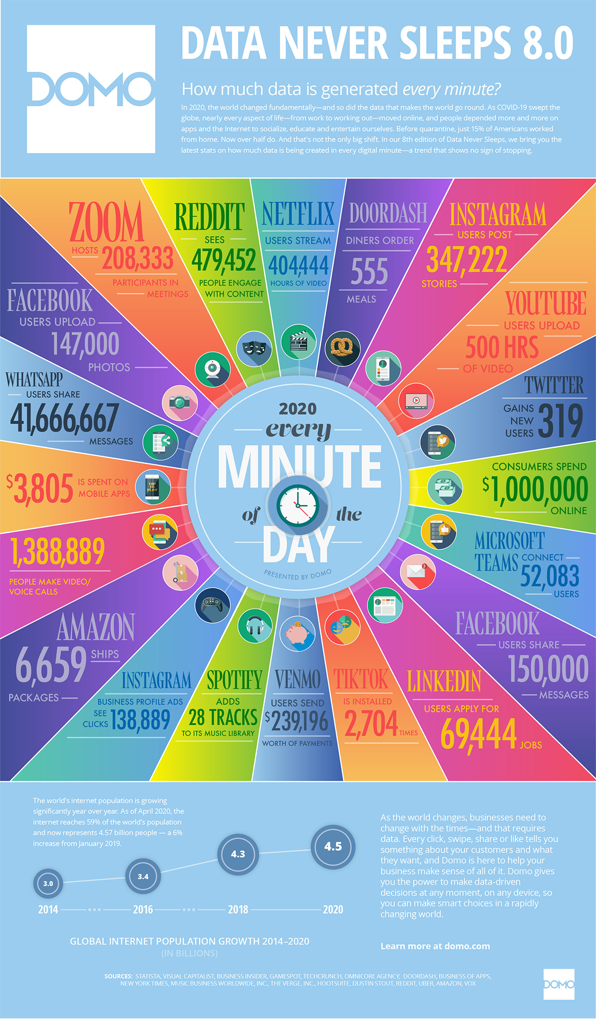 what_happens_on_the_internet_every_minute_2020