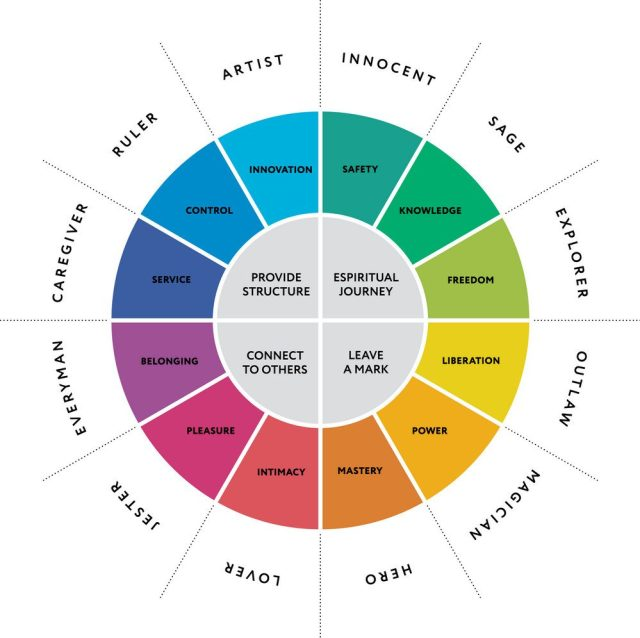 12 Jungian Personality Archetypes