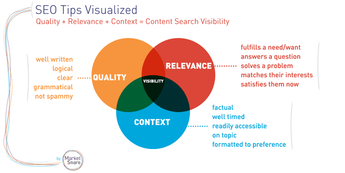 SEO Copywriting Content Relevance
