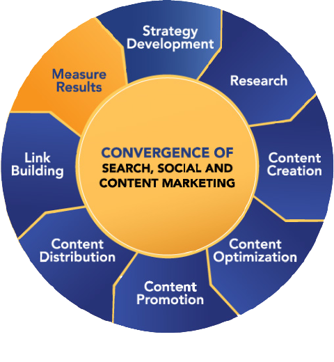 Why you should measure the results of your content marketing strategy