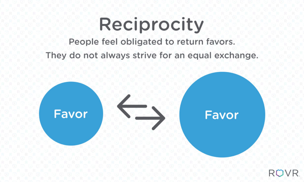 reciprocitatea-principiile-persuasiunii